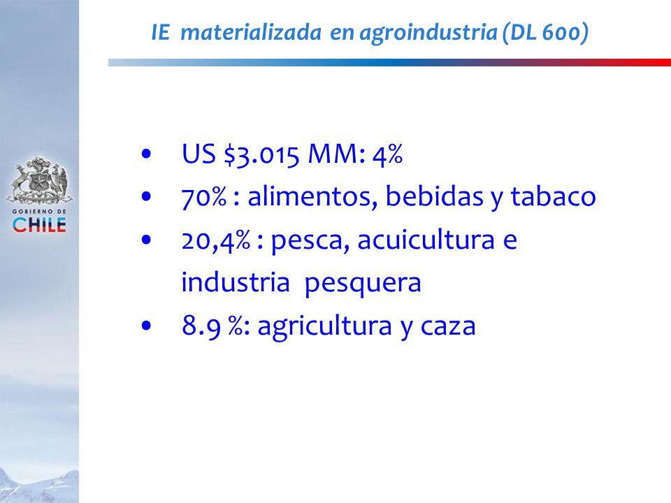 IE materializada en agroindustria (DL 600) US $3.015 MM: 4% 70% : alimentos, bebidas y tabaco 20,4% : pesca, acuicultura e industria pesquera 8.9 %: a