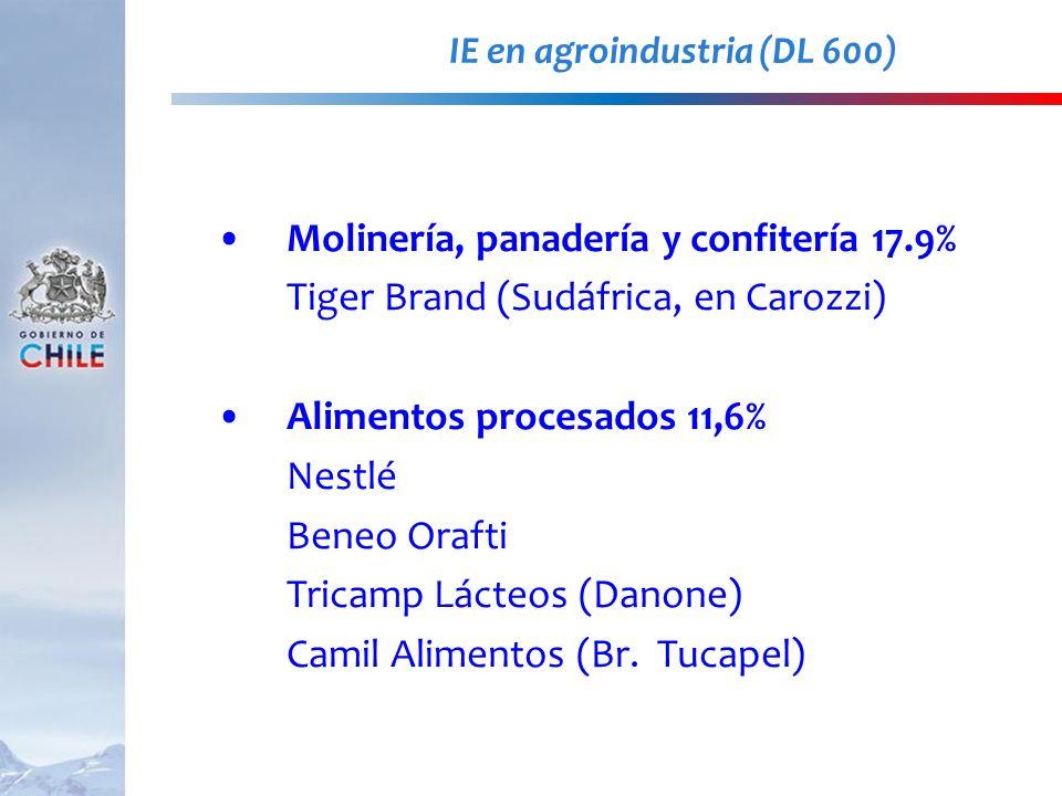 IE en agroindustria (DL 600) Molinería, panadería y confitería 17.9% Tiger Brand (Sudáfrica, en Carozzi) Alimentos procesados 11,6% Nestlé Beneo Oraft