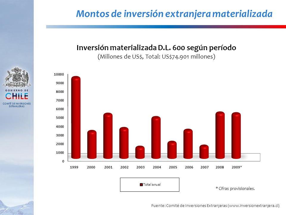 Montos de inversión extranjera materializada * Cifras provisionales. Fuente: Comité de Inversiones Extranjeras (www.inversionextranjera.cl) COMITÉ DE