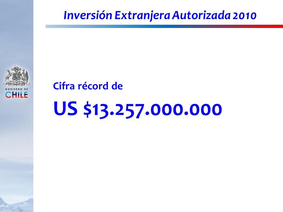 Inversión Extranjera Autorizada 2010 Cifra récord de US $13.257.000.000