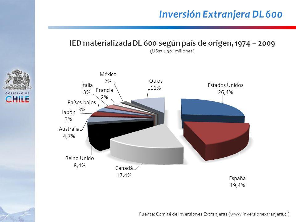 IED materializada DL 600 según país de origen, 1974 – 2009 (US$74.901 millones) Inversión Extranjera DL 600 Fuente: Comité de Inversiones Extranjeras
