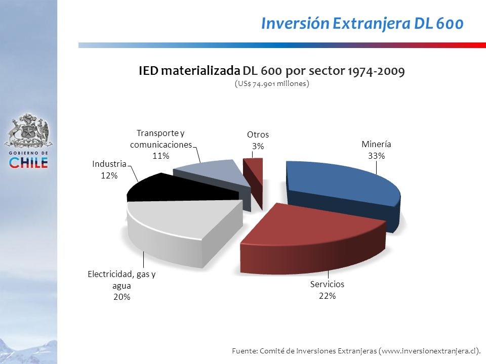 Fuente: Comité de Inversiones Extranjeras (www.inversionextranjera.cl). Inversión Extranjera DL 600 IED materializada DL 600 por sector 1974-2009 (US$