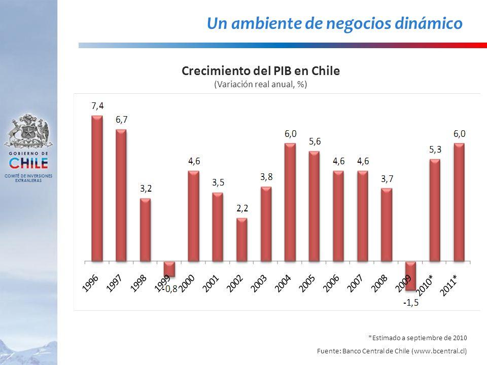 Un ambiente de negocios dinámico *Estimado a septiembre de 2010 Fuente: Banco Central de Chile (www.bcentral.cl) Crecimiento del PIB en Chile (Variaci