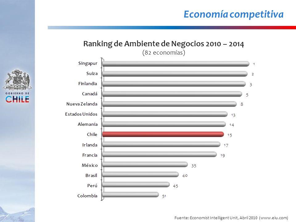 Economía competitiva Ranking de Ambiente de Negocios 2010 – 2014 (82 economías) Fuente: Economist Intelligent Unit, Abril 2010 (www.eiu.com)