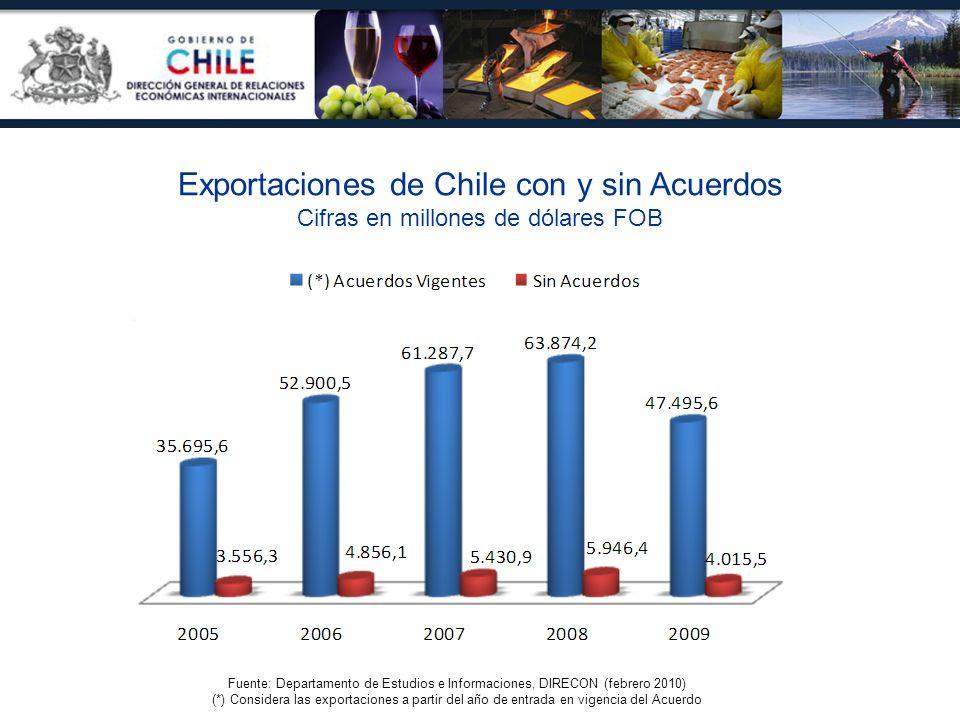 Fuente: Departamento de Estudios e Informaciones, DIRECON (febrero 2010) (*) Considera las exportaciones a partir del año de entrada en vigencia del A