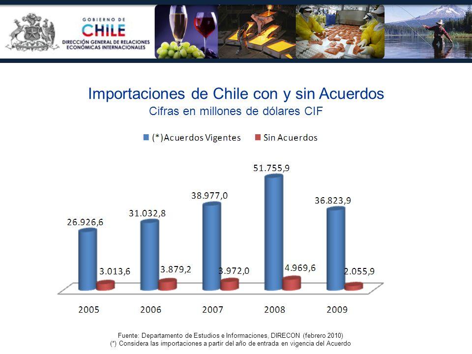 Fuente: Departamento de Estudios e Informaciones, DIRECON (febrero 2010) (*) Considera las importaciones a partir del año de entrada en vigencia del A