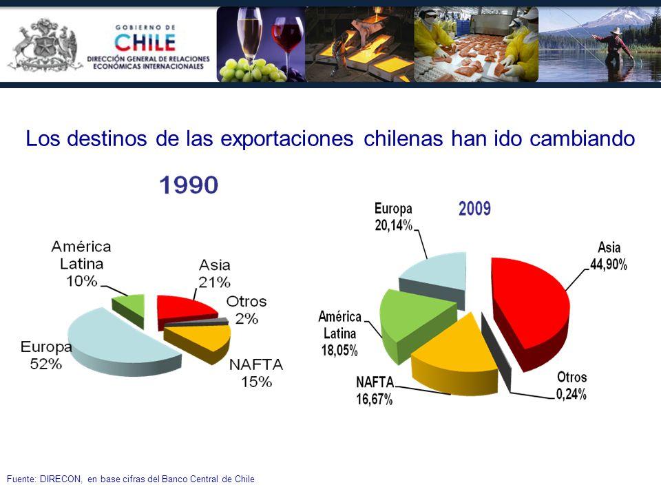 Los destinos de las exportaciones chilenas han ido cambiando Fuente: DIRECON, en base cifras del Banco Central de Chile