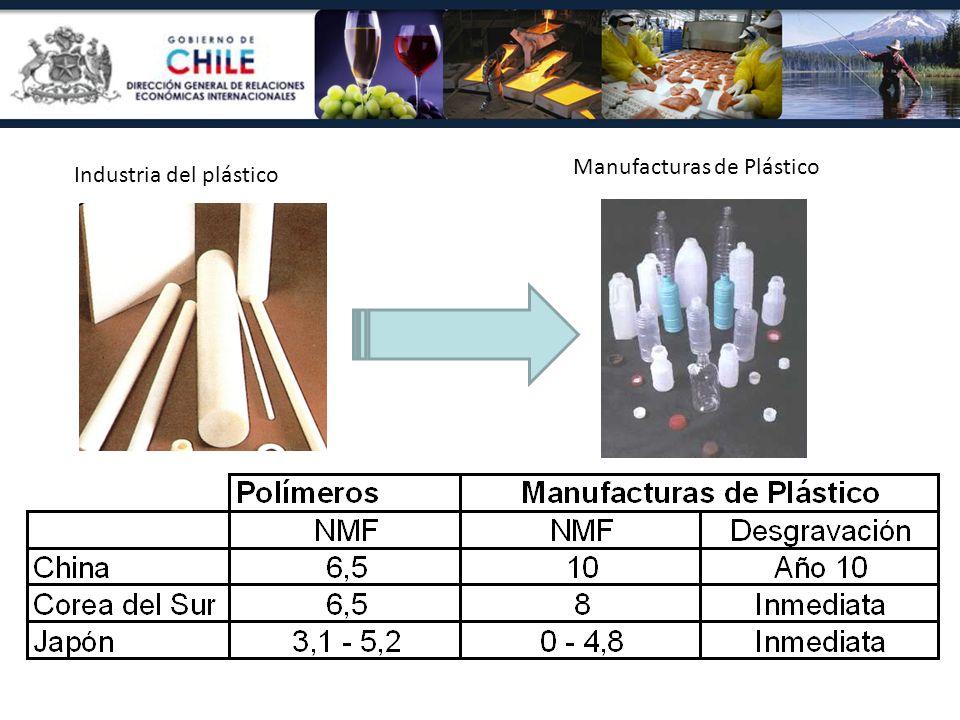 Industria del plástico Manufacturas de Plástico