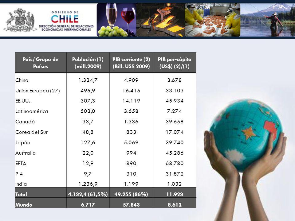 País/ Grupo de Países Población (1) (mill.2009) PIB corriente (2) (Bill. US$ 2009) PIB per-cápita (US$) (2)/(1) China1.334,74.9093.678 Unión Europea (