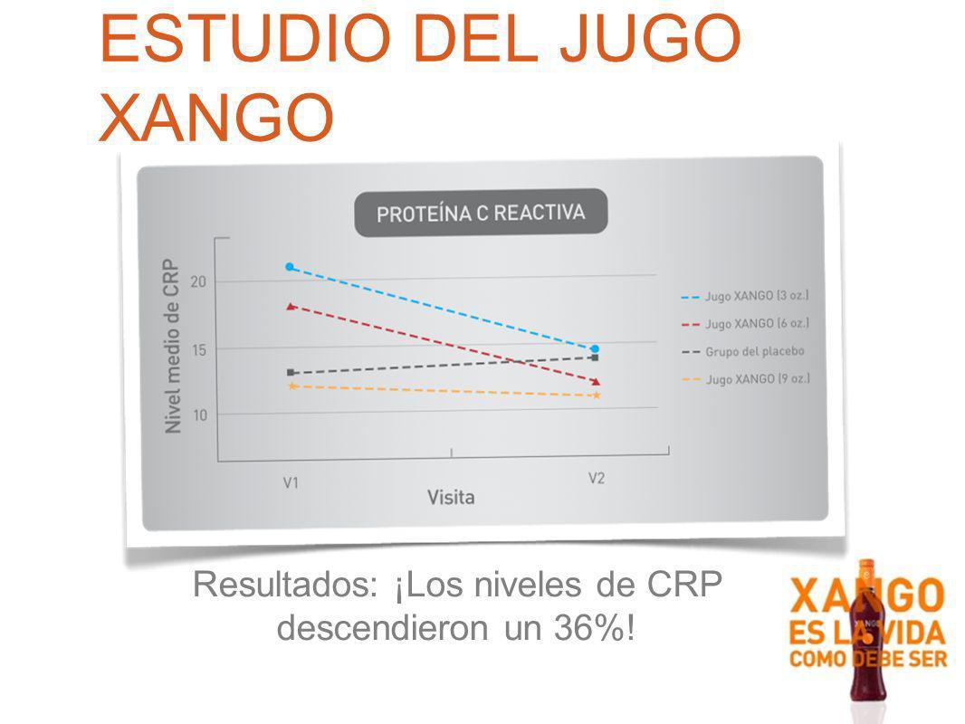 ESTUDIO DEL JUGO XANGO Resultados: ¡Los niveles de CRP descendieron un 36%!