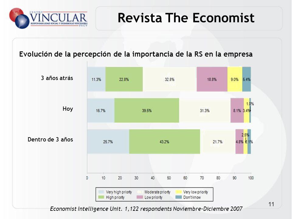 11 3 años atrás Hoy Dentro de 3 años Evolución de la percepción de la importancia de la RS en la empresa Economist Intelligence Unit. 1,122 respondent