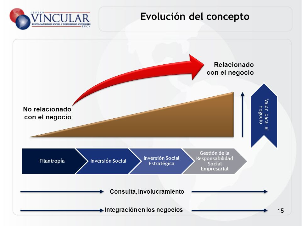 15 Consulta, Involucramiento Integración en los negocios Valor para el negocio Relacionado con el negocio No relacionado con el negocio Evolución del