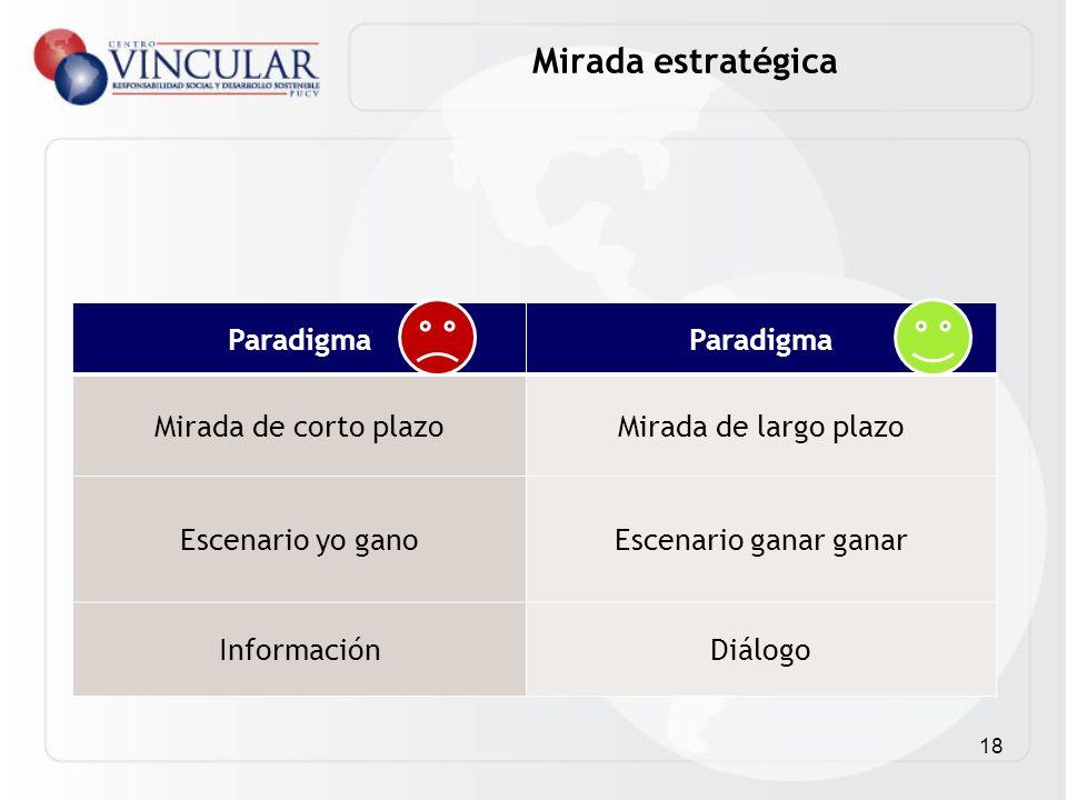 18 Paradigma Mirada de corto plazoMirada de largo plazo Escenario yo ganoEscenario ganar ganar InformaciónDiálogo Mirada estratégica