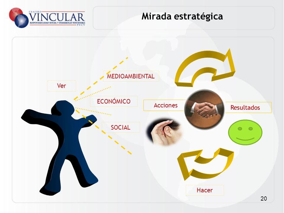 20 Ver Hacer Acciones Resultados ECONÓMICO SOCIAL Mirada estratégica MEDIOAMBIENTAL