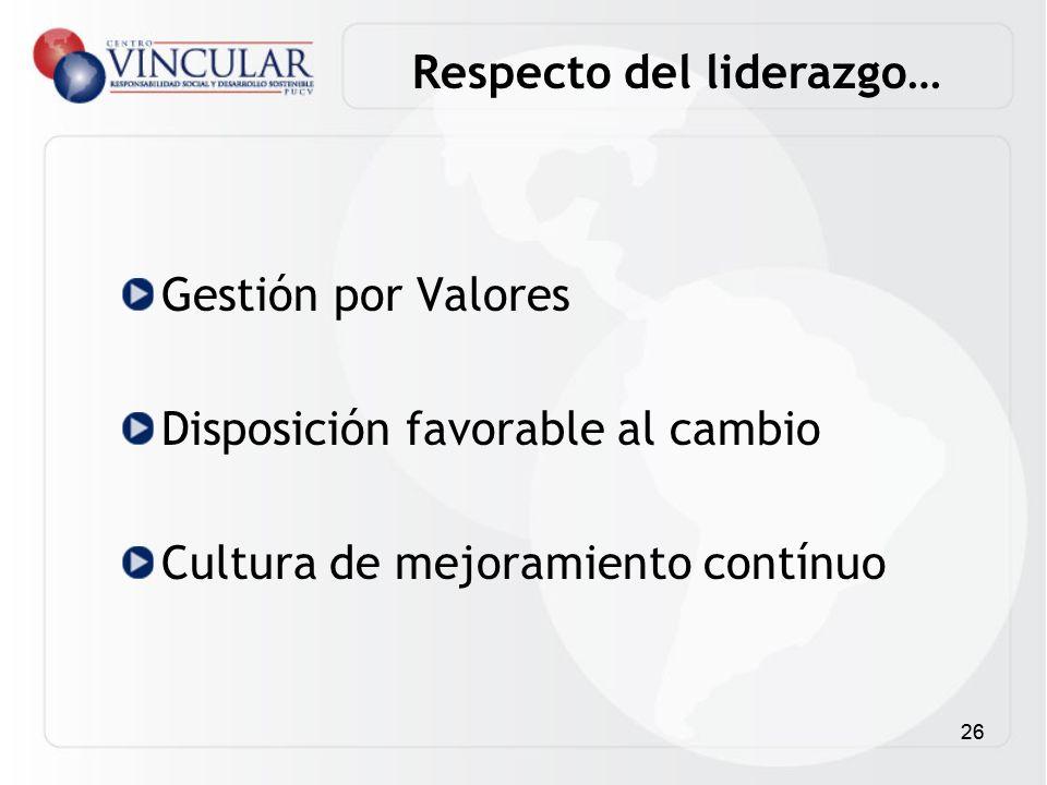 26 Gestión por Valores Disposición favorable al cambio Cultura de mejoramiento contínuo Respecto del liderazgo…