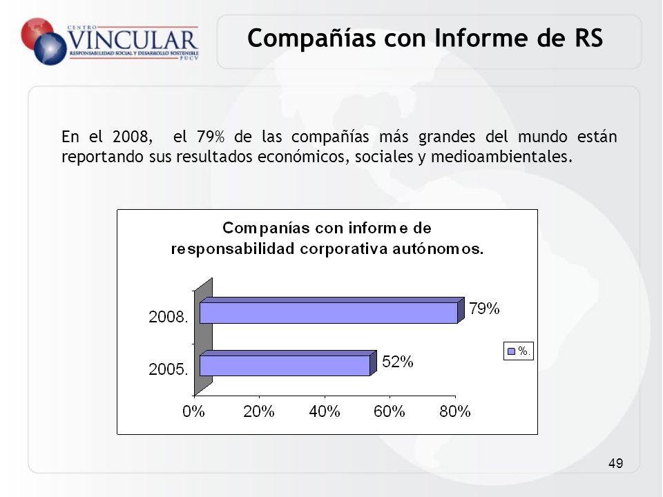 49 Compañías con Informe de RS En el 2008, el 79% de las compañías más grandes del mundo están reportando sus resultados económicos, sociales y medioa