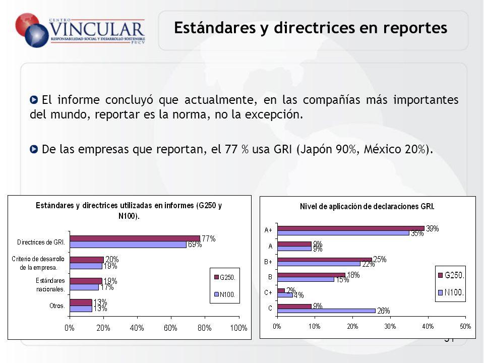 51 El informe concluyó que actualmente, en las compañías más importantes del mundo, reportar es la norma, no la excepción. De las empresas que reporta