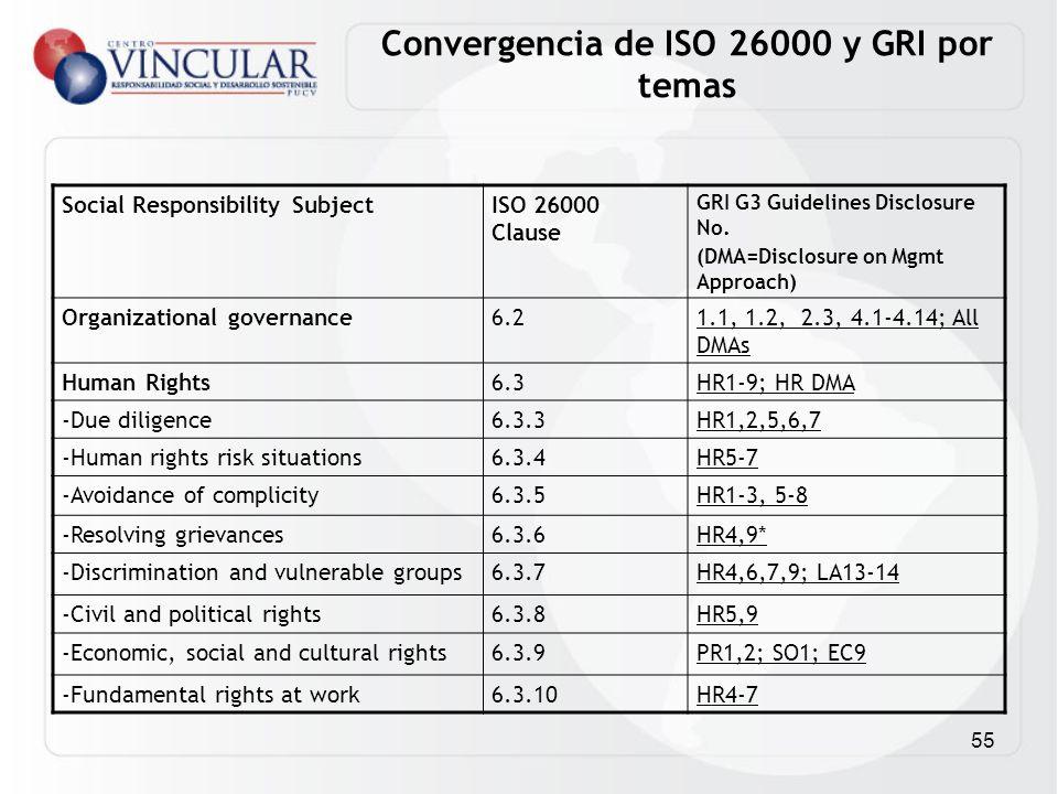 55 Convergencia de ISO 26000 y GRI por temas Social Responsibility SubjectISO 26000 Clause GRI G3 Guidelines Disclosure No. (DMA=Disclosure on Mgmt Ap