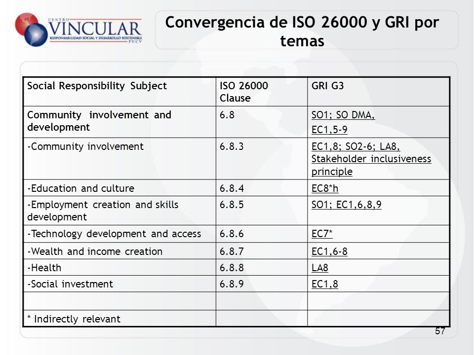 57 Social Responsibility SubjectISO 26000 Clause GRI G3 Community involvement and development 6.8SO1; SO DMA, EC1,5-9 -Community involvement6.8.3EC1,8