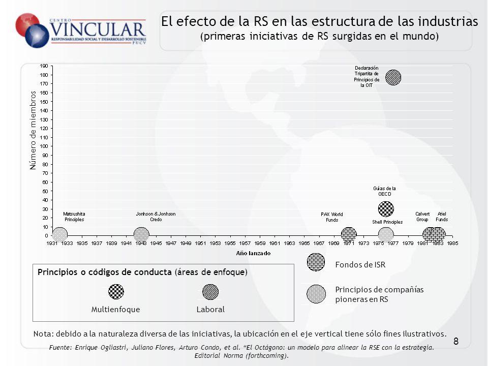 8 MultienfoqueLaboral Fondos de ISR Principios de compañías pioneras en RS Principios o códigos de conducta (áreas de enfoque) El efecto de la RS en l