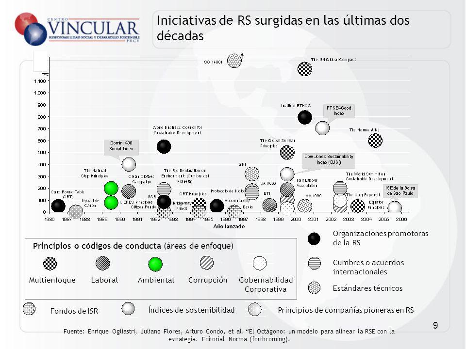 9 Multienfoque Índices de sostenibilidad LaboralAmbientalCorrupciónGobernabilidad Corporativa Organizaciones promotoras de la RS Estándares técnicos F