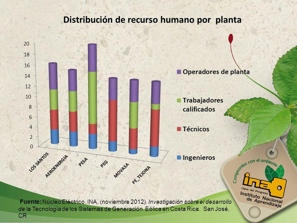 Distribución de recurso humano por planta Fuente: Núcleo Eléctrico, INA, (noviembre 2012). Investigación sobre el desarrollo de la Tecnología de los S