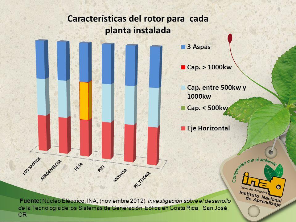 Características del rotor para cada planta instalada Fuente: Núcleo Eléctrico, INA, (noviembre 2012). Investigación sobre el desarrollo de la Tecnolog