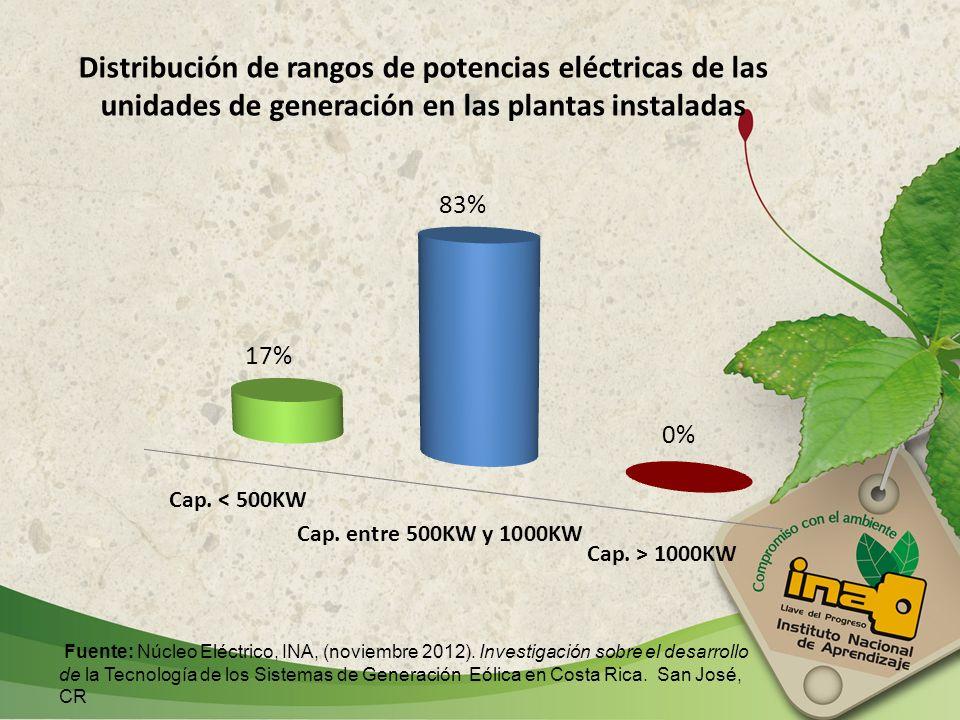 Distribución de rangos de potencias eléctricas de las unidades de generación en las plantas instaladas Fuente: Núcleo Eléctrico, INA, (noviembre 2012)