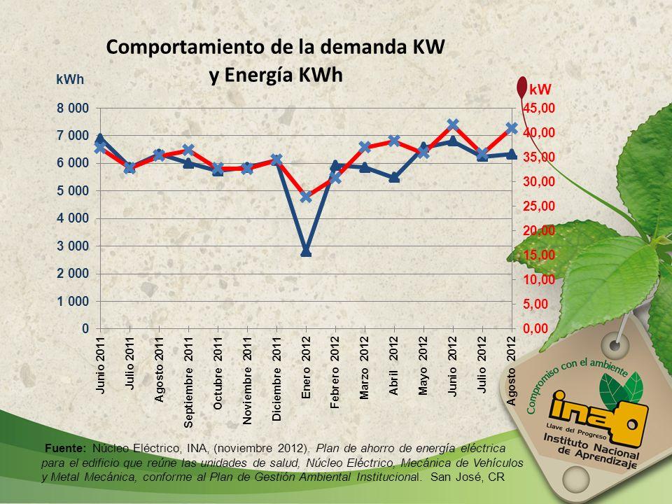 Fuente: Núcleo Eléctrico, INA, (noviembre 2012). Plan de ahorro de energía eléctrica para el edificio que reúne las unidades de salud, Núcleo Eléctric