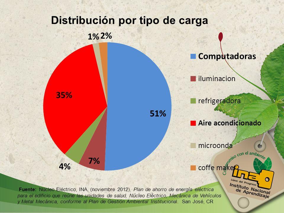 Distribución por tipo de carga Fuente: Núcleo Eléctrico, INA, (noviembre 2012). Plan de ahorro de energía eléctrica para el edificio que reúne las uni
