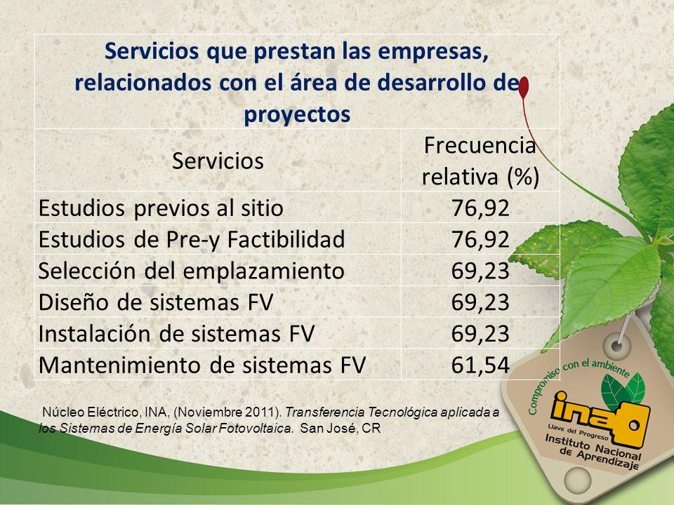 Servicios que prestan las empresas, relacionados con el área de desarrollo de proyectos Servicios Frecuencia relativa (%) Estudios previos al sitio76,