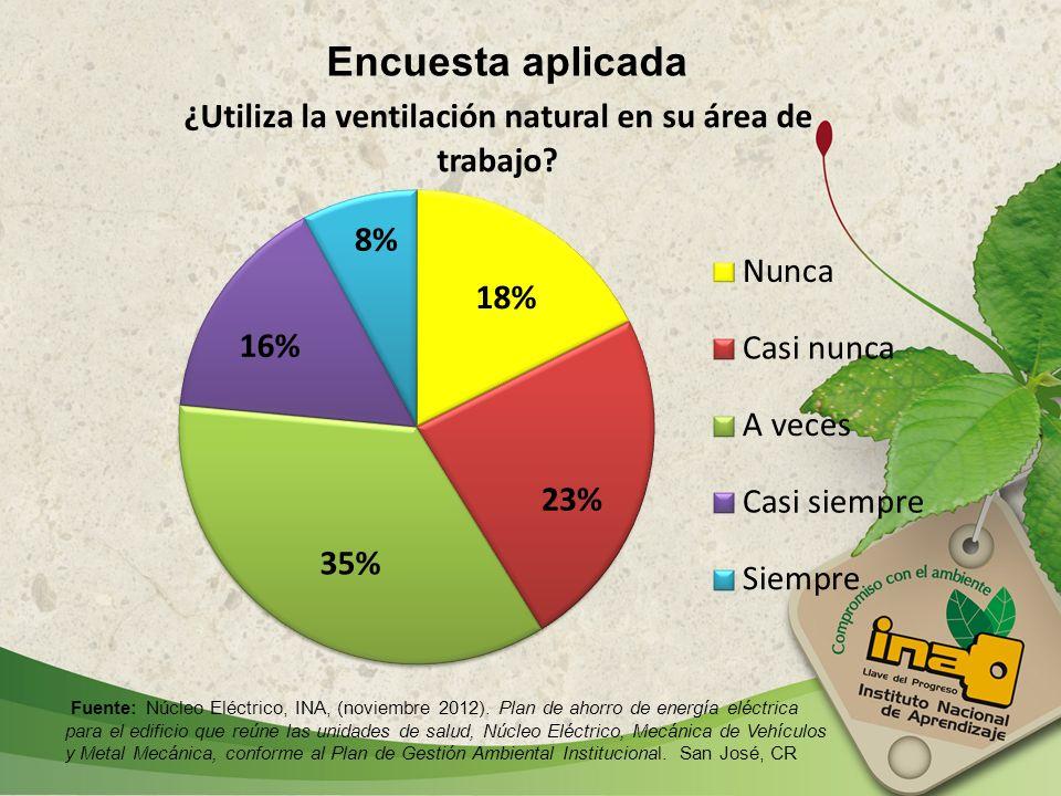 Encuesta aplicada Fuente: Núcleo Eléctrico, INA, (noviembre 2012). Plan de ahorro de energía eléctrica para el edificio que reúne las unidades de salu