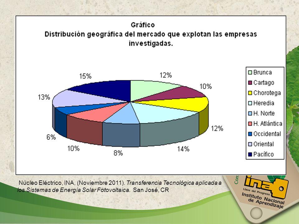 Distribución de recurso humano por planta Fuente: Núcleo Eléctrico, INA, (noviembre 2012).