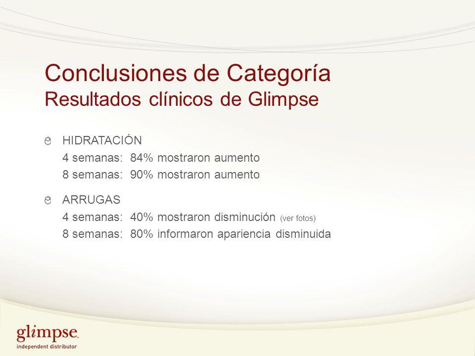 Conclusiones de Categoría Resultados clínicos de Glimpse HIDRATACIÓN 4 semanas: 84% mostraron aumento 8 semanas: 90% mostraron aumento ARRUGAS 4 seman