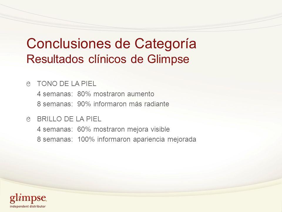 Conclusiones de Categoría Resultados clínicos de Glimpse TONO DE LA PIEL 4 semanas: 80% mostraron aumento 8 semanas: 90% informaron más radiante BRILL