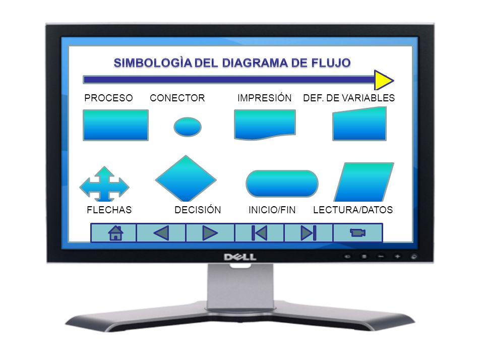 EL COPYHACKER 1 2 3 4 5 6 7 8 PROCESO CONECTOR IMPRESIÓN DEF. DE VARIABLES FLECHAS DECISIÓN INICIO/FIN LECTURA/DATOS