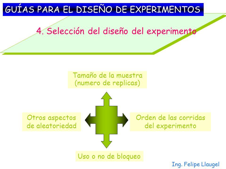 Ing. Felipe Llaugel 4. Selección del diseño del experimento Tamaño de la muestra (numero de replicas) Orden de las corridas del experimento Uso o no d