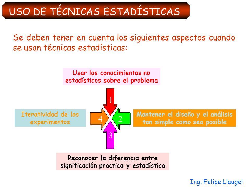Ing. Felipe Llaugel Se deben tener en cuenta los siguientes aspectos cuando se usan técnicas estadísticas: USO DE TÉCNICAS ESTADÍSTICAS Usar los conoc