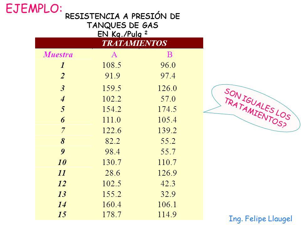 Ing. Felipe Llaugel RESISTENCIA A PRESIÓN DE TANQUES DE GAS EN Kg./Pulg 2 EJEMPLO: SON IGUALES LOS TRATAMIENTOS?