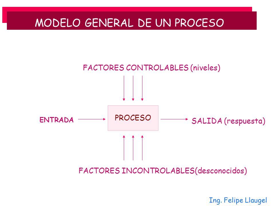 Ing. Felipe Llaugel MODELO GENERAL DE UN PROCESO PROCESO ENTRADA FACTORES CONTROLABLES (niveles) SALIDA (respuesta) FACTORES INCONTROLABLES(desconocid