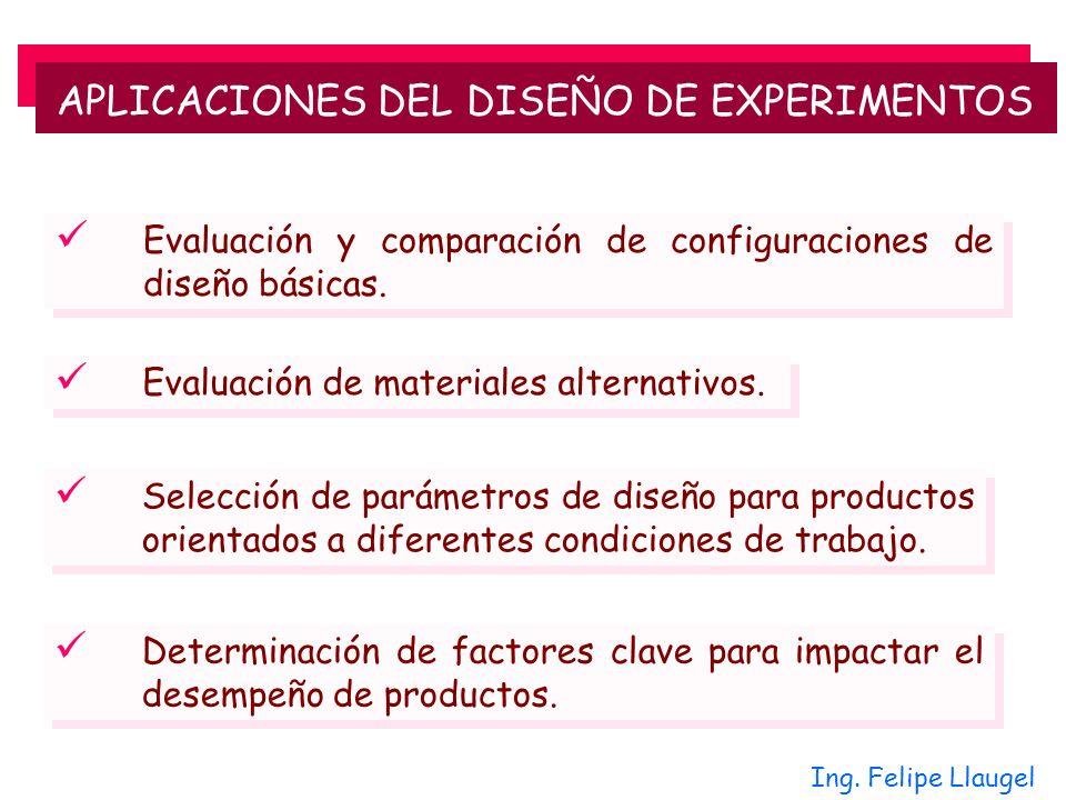 Ing. Felipe Llaugel Evaluación y comparación de configuraciones de diseño básicas. Evaluación de materiales alternativos. Selección de parámetros de d