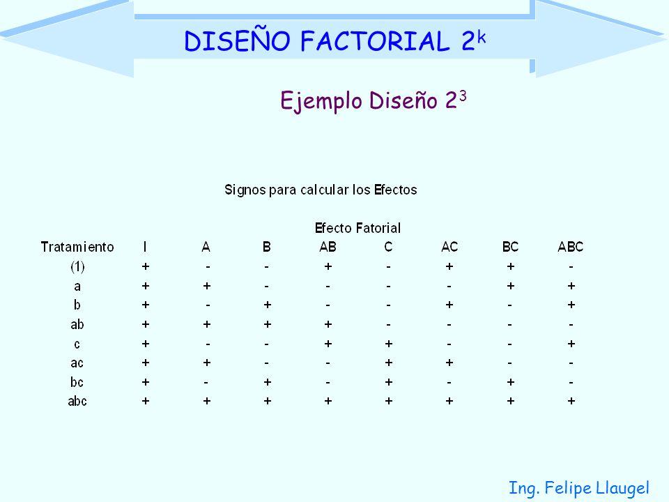 Ing. Felipe Llaugel DISEÑO FACTORIAL 2 k Ejemplo Diseño 2 3