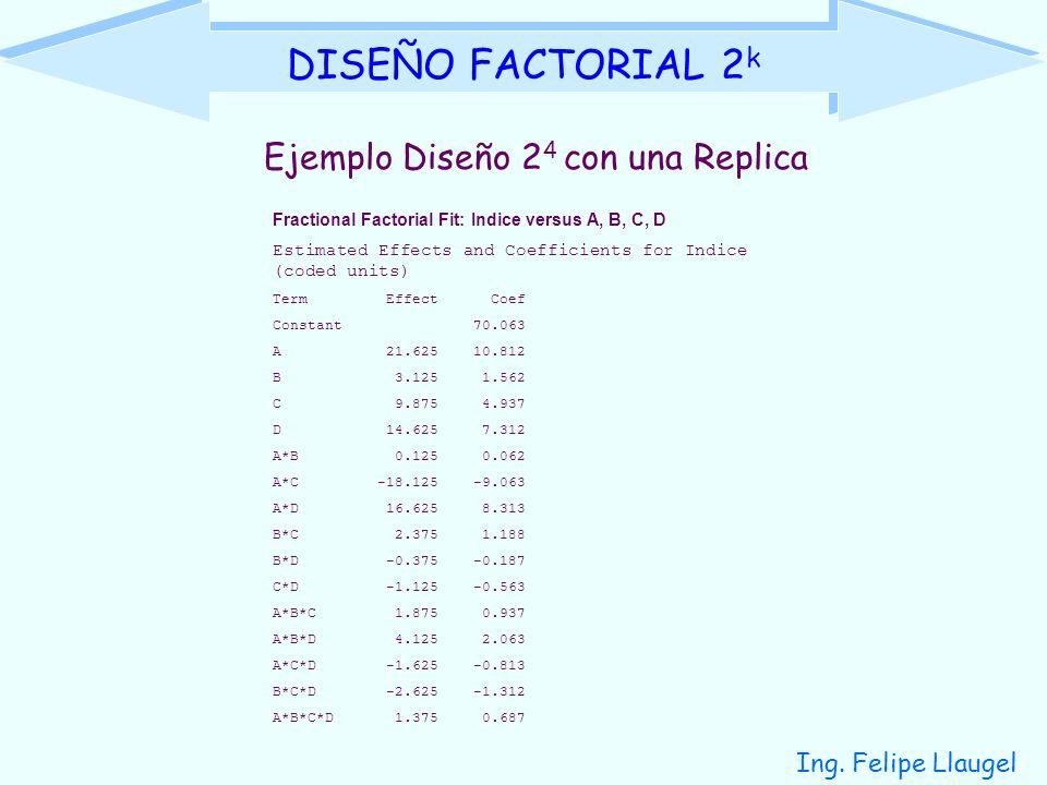 Ing. Felipe Llaugel DISEÑO FACTORIAL 2 k Ejemplo Diseño 2 4 con una Replica Fractional Factorial Fit: Indice versus A, B, C, D Estimated Effects and C
