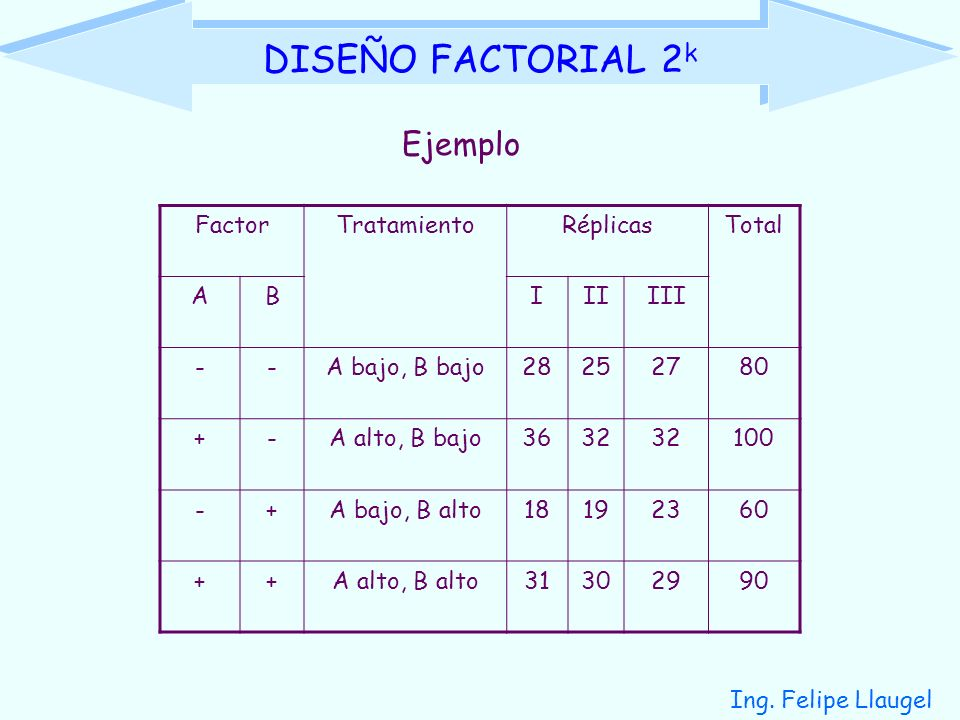 Ing. Felipe Llaugel DISEÑO FACTORIAL 2 k FactorTratamientoRéplicasTotal ABIIIIII --A bajo, B bajo28252780 +-A alto, B bajo3632 100 -+A bajo, B alto181