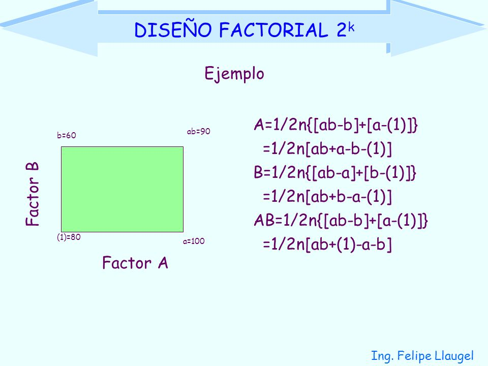 Ing. Felipe Llaugel DISEÑO FACTORIAL 2 k Ejemplo Factor A Factor B (1)=80 a=100 b=60 ab=90 A=1/2n{[ab-b]+[a-(1)]} =1/2n[ab+a-b-(1)] B=1/2n{[ab-a]+[b-(
