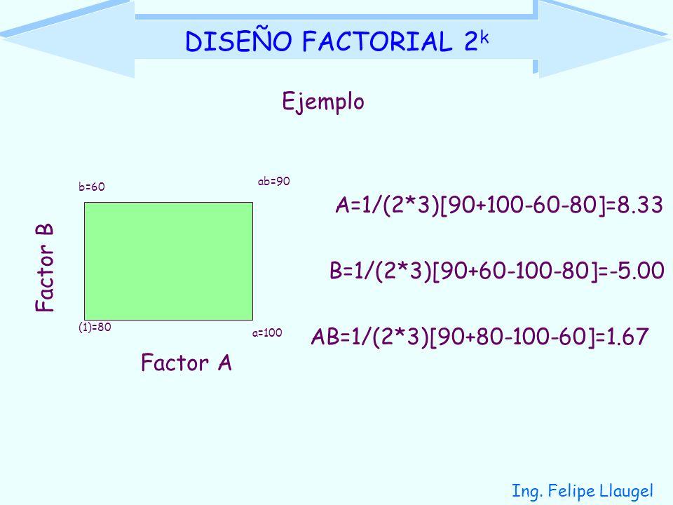 Ing. Felipe Llaugel DISEÑO FACTORIAL 2 k Ejemplo Factor A Factor B (1)=80 a=100 b=60 ab=90 A=1/(2*3)[90+100-60-80]=8.33 B=1/(2*3)[90+60-100-80]=-5.00