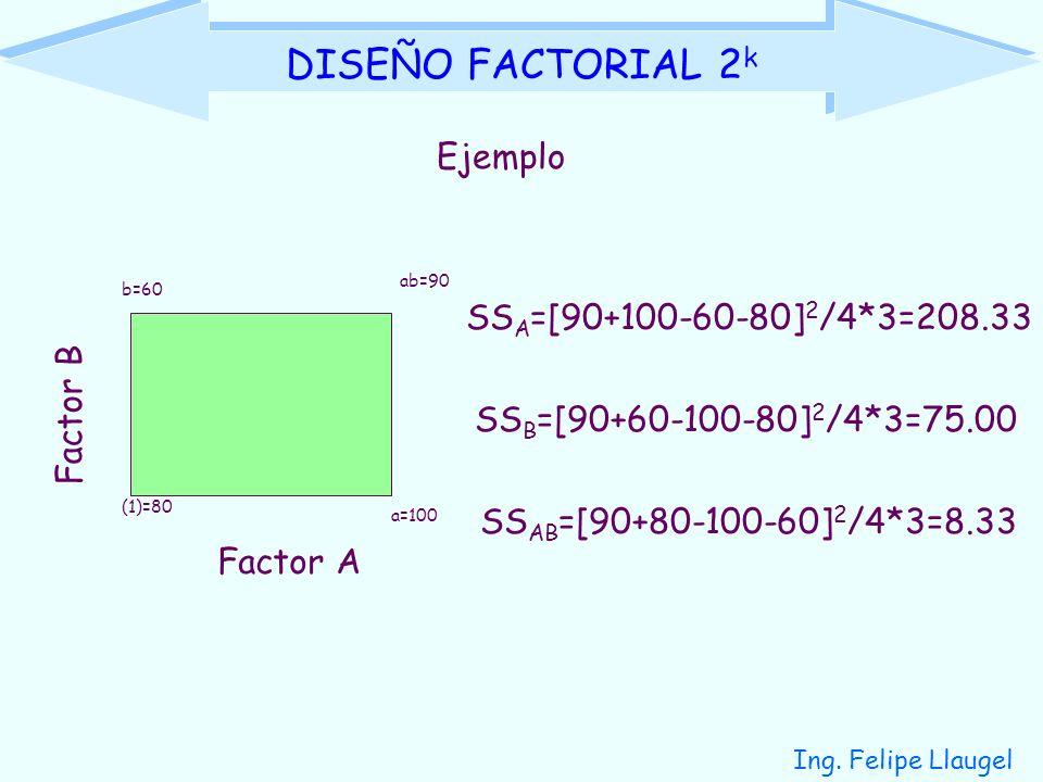 Ing. Felipe Llaugel DISEÑO FACTORIAL 2 k Ejemplo Factor A Factor B (1)=80 a=100 b=60 ab=90 SS A =[90+100-60-80] 2 /4*3=208.33 SS B =[90+60-100-80] 2 /