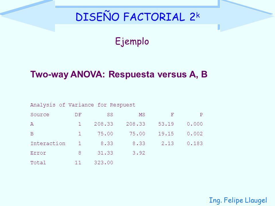 Ejercicio 6.1 con MINITAB (9 de 9)