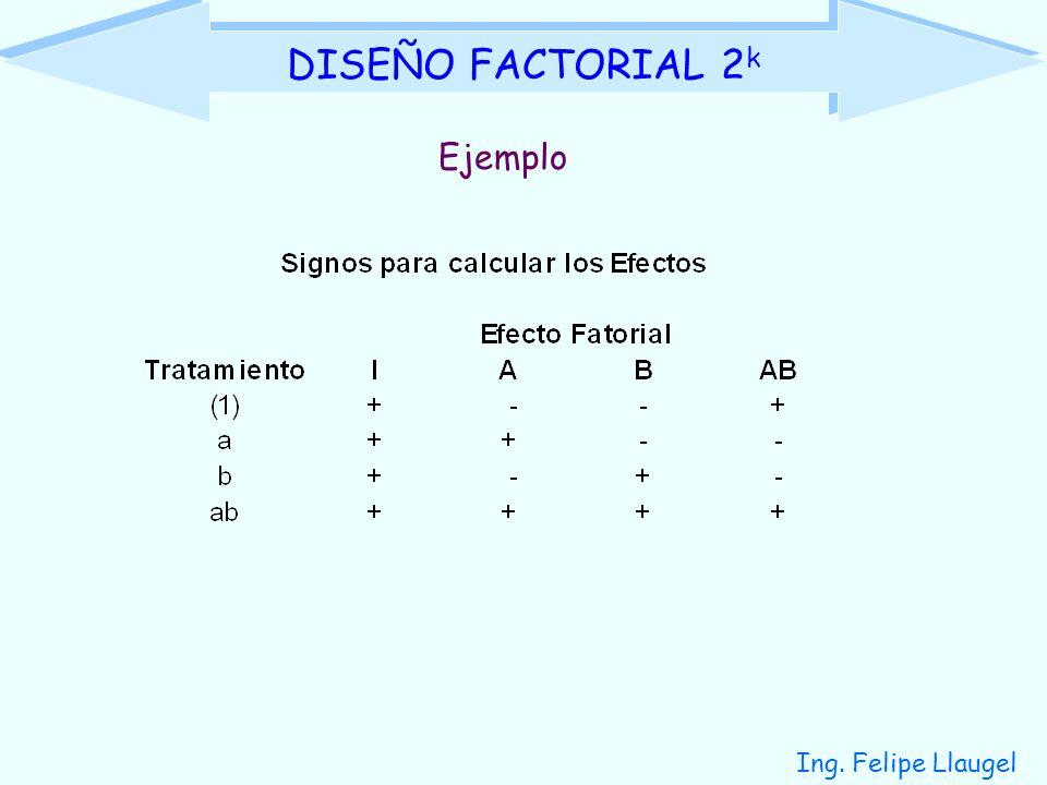 Ing. Felipe Llaugel DISEÑO FACTORIAL 2 k Ejemplo