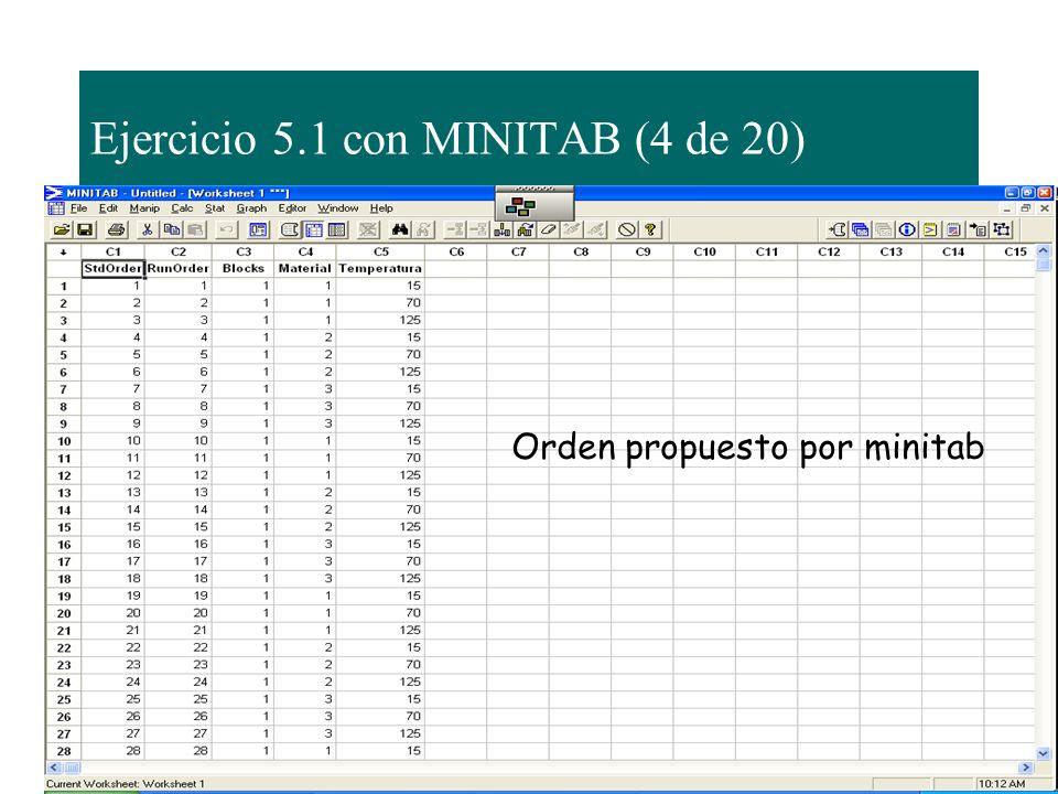 Ejercicio 5.1 con MINITAB (4 de 20) Orden propuesto por minitab